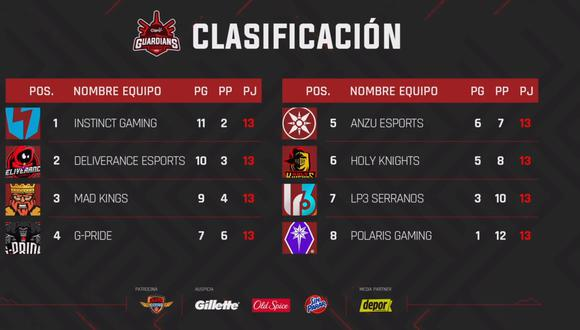 Así va la tabla de la Claro Guardians League. (Difusión)