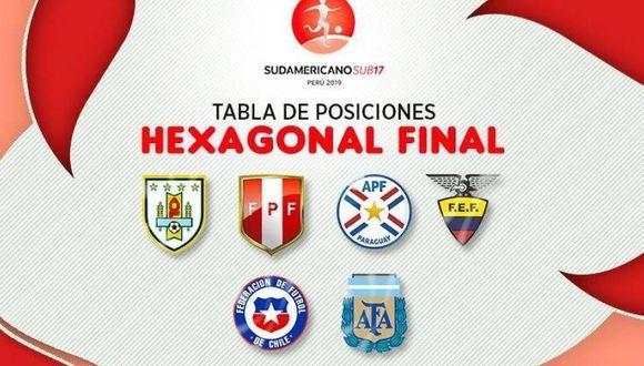 Así se mueve la tabla de posiciones del Hexagonal Final en el Sudamericano Sub 17. (Diseño: Depor)