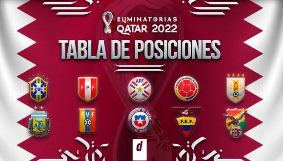 Tabla de posiciones de las Eliminatorias a Qatar 2022. (Diseño: Depor)