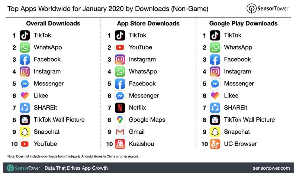 WhatsApp ya no es la aplicación más descargada del mundo en el ...