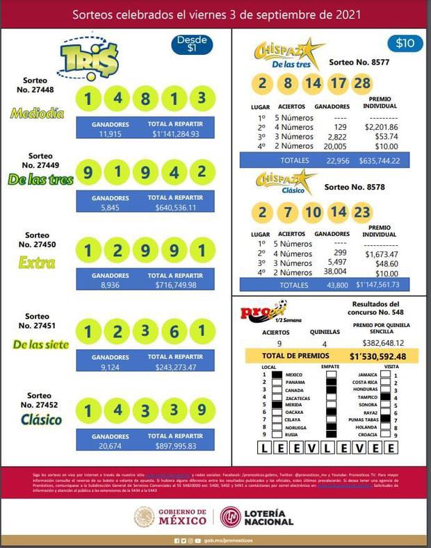 Lotteria nazionale: risultati di venerdì 3 settembre 2021 (foto: lotteria nazionale)