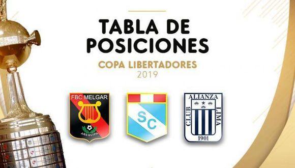 Así se mueven los equipos peruanos en sus respectivos grupos de la Copa Libertadores. (Diseño: Depor)