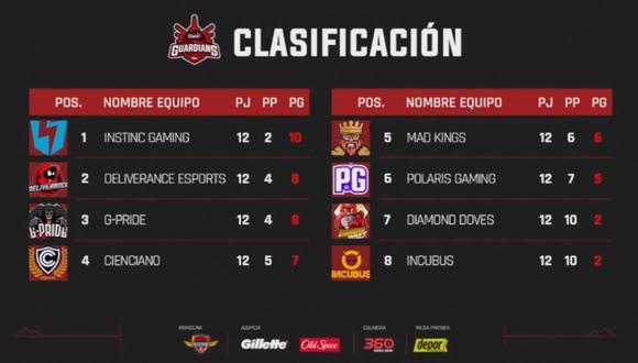 Claro Guardians League: resultados tras las jornadas 11 y 12. (Foto: LVP)