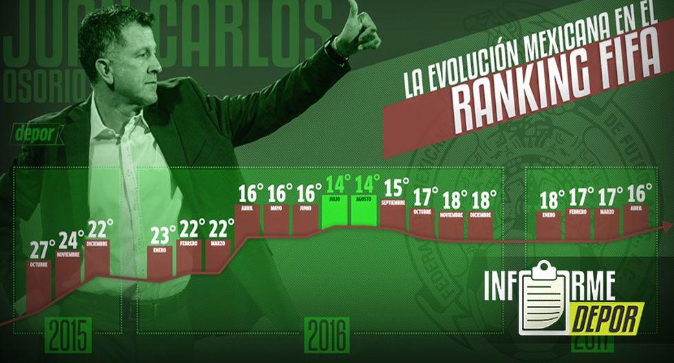 Juan Carlos Osorio solo ha perdido un partido en México. (Infografía: Marcelo Hidalgo)