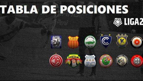 Tabla de posiciones de la Liga 2 (Diseño: GEC)