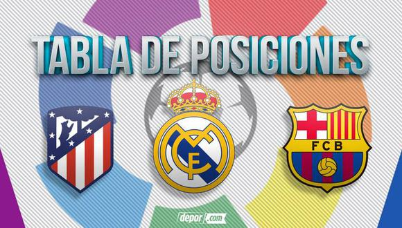 Así va la tabla de posiciones de LaLiga con Real Madrid, Barcelona y Atlético de Madrid.