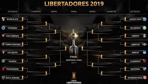 Copa Libertadores 2019: así quedaron las llaves de octavos de final y el cuadro del torneo continental. (@Libertadores)