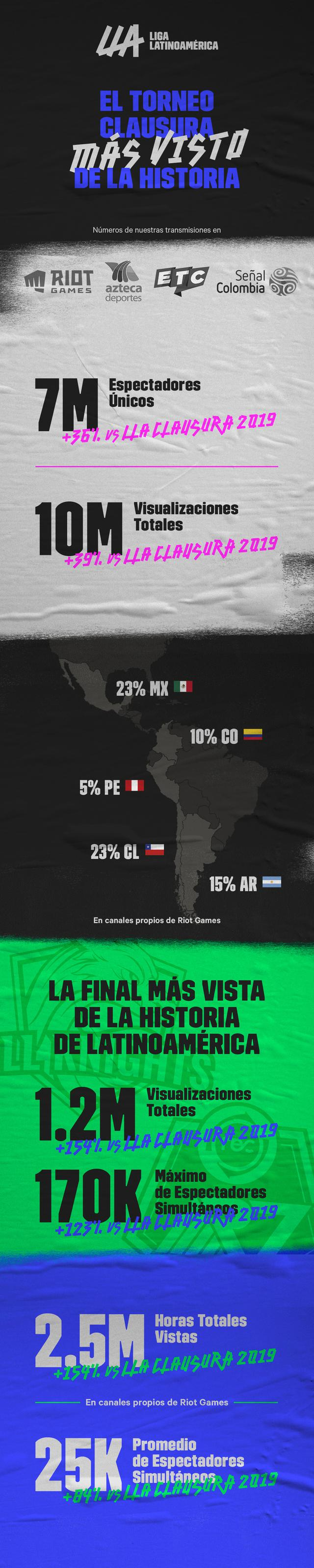 League of Legends: Rainbow7 vs.  All Knights was the most watched final in Latin American history.  (Photo: Riot Games)