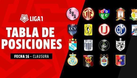 Tabla de posiciones y acumulada mientras se juega la Fecha 16 del Torneo Clausura. (Foto: GEC)