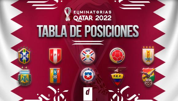 Tabla de posiciones Eliminatorias Qatar 2022: partidos y resultados del torneo. (Diseño: Depor)