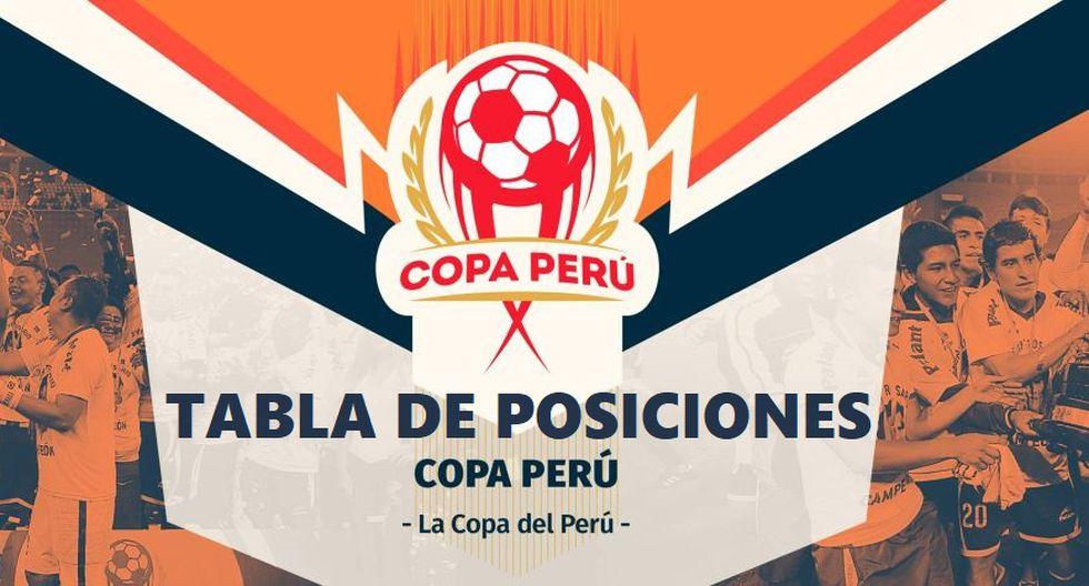 Tabla de posiciones | Copa Perú 2019