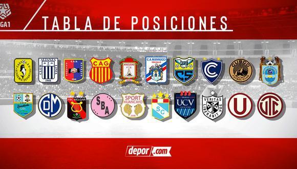 Tabla de posiciones acumulada de la Liga 1. (Diseño: GEC)