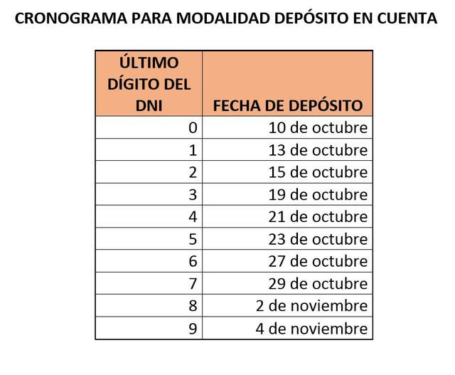 Cronograma para modalidad 'Depósito en cuenta'.