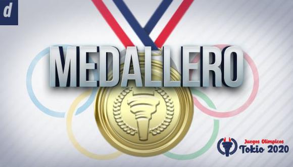 Medallero de Tokio 2020: revisa la clasificación por países de los Juegos Olímpicos a la fecha (Foto: Depor).