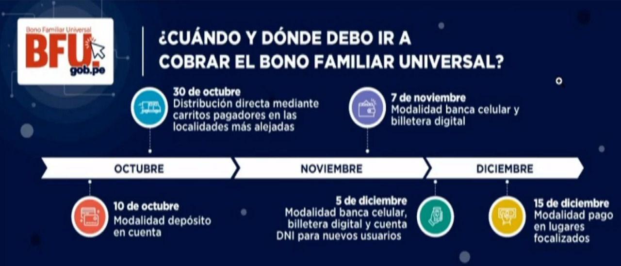 Cronograma para el Bono Familiar Universal.