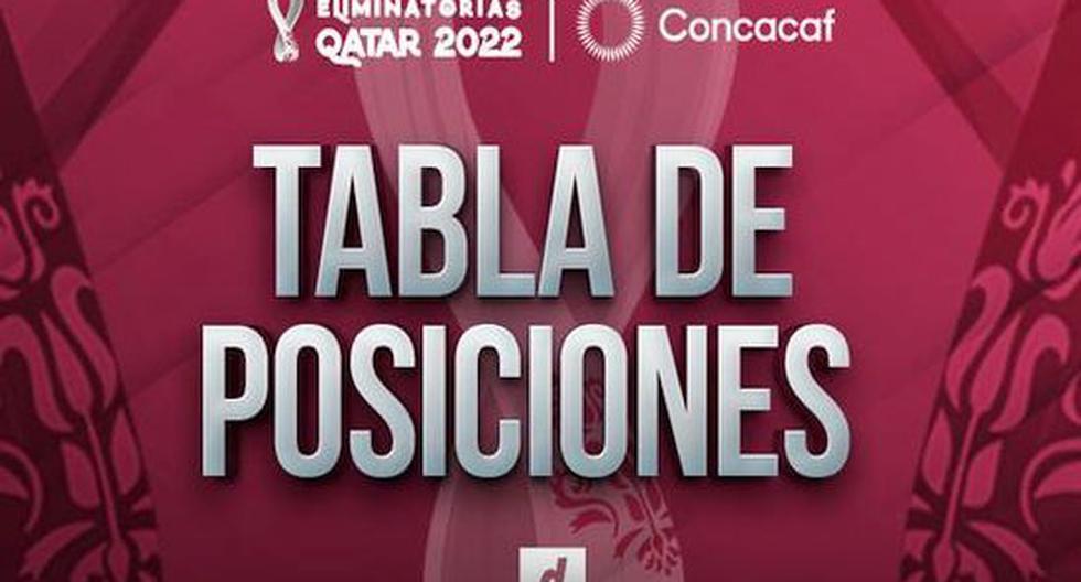 Eliminatorias Concacaf, tabla de posiciones: clasificación y resultados de la fecha 6