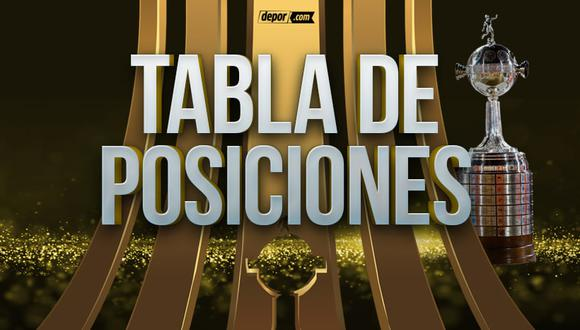 Sigue la Tabla de posiciones de la Copa Libertadores 2021. (Diseño: Depor)