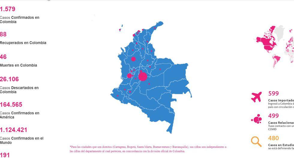 Coronavirus Colombia EN VIVO HOY: 1.533 contagiados y 46 fallecidos en cifras oficiales del MinSalud al 07/04/20
