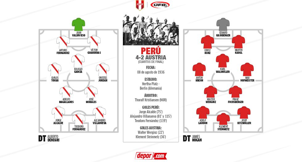 La Selección Peruana jugó dos partidos en Alemania y ganó ambos. (Diseño: Marcelo Hidalgo / Investigación: Eduardo Combe)