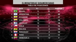 Así quedó la tabla de posiciones tras la fecha 12 de Eliminatorias