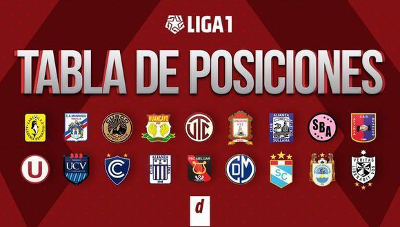 Tabla de posiciones de la Liga 1 (Diseño: GEC)