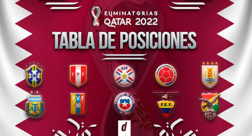 Tabla de posiciones Eliminatorias Qatar 2022 sudamericanas CONMEBOL EN VIVO Y ACTUALIZADA resultados fecha 4 Perú Argentina Brasil Colombia Chile Uruguay Ecuador Venezuela Bolivia Paraguay | FUTBOL-PERUANO | DEPOR