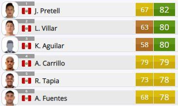 FIFA 21: tres peruanos que puedes fichar para el modo carrera. (Foto: Ultrafifa)