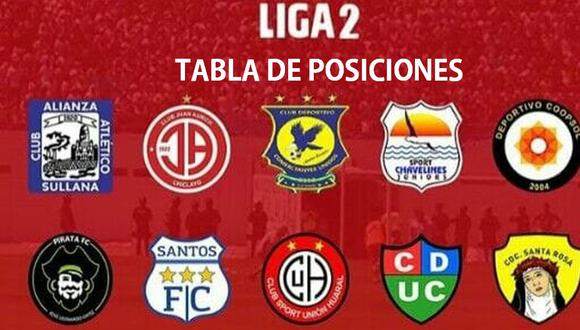 Tabla de posiciones de la Liga 2.