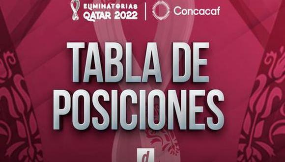 Eliminatorias de la Concacaf: tabla de posiciones y resultados de la jornada 6 (Foto: Depor).