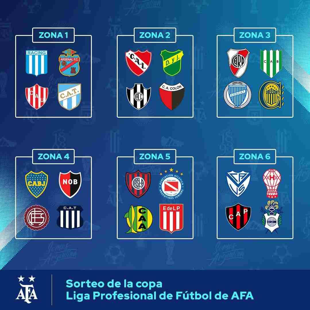 Las zonas del la Copa de la Liga Profesional de Argentina. (Foto: AFA)