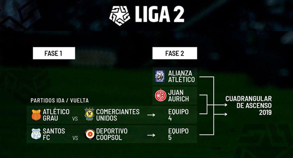 Así quedaron las series de los Play Offs rumbo al cuadrangular del ascenso. (Foto: Liga1)