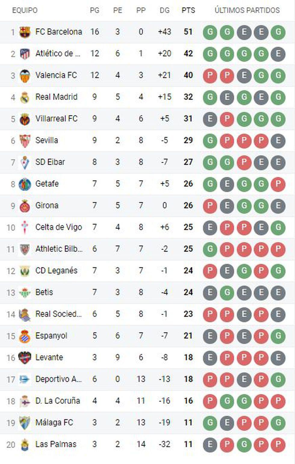 tabla de posiciones de la liga española 2018