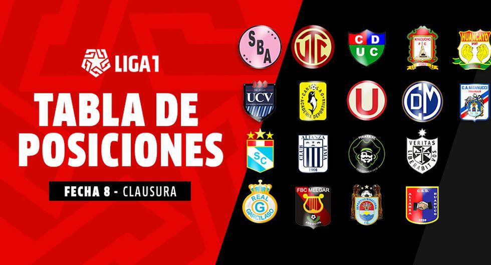 Tabla de posiciones mientras se juega la Fecha 8 del Torneo Clausura. (Diseño: GEC)