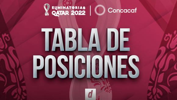 Eliminatorias de la Concacaf: tabla de posiciones y resultados de la jornada 3 (Foto: Depor).
