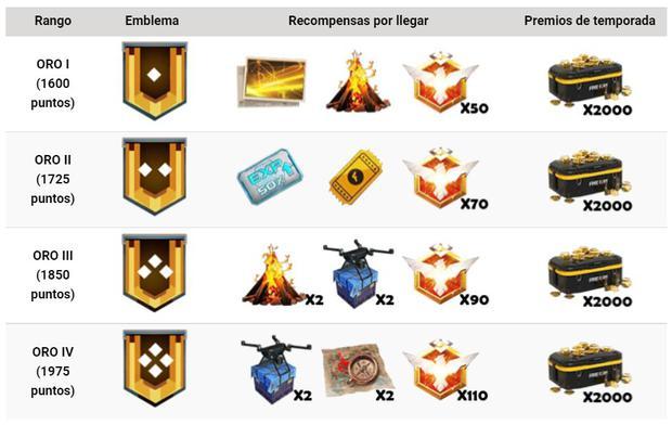 Classifiche e premi della stagione 22 di Free Fire (Ligadecracks)