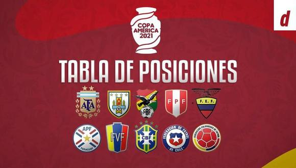 Tabla de posiciones Copa América 2021 (Diseño: Depor)